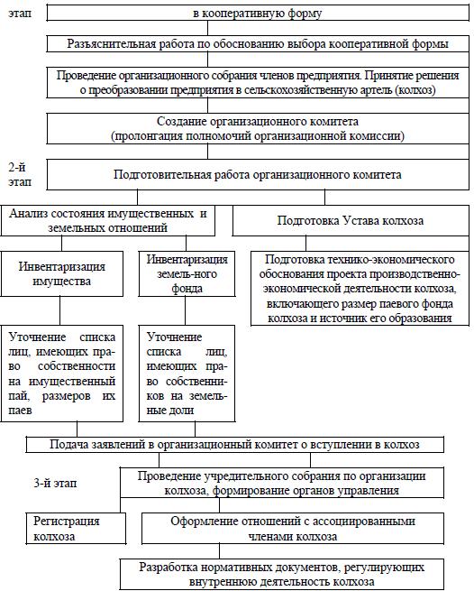 Схема проведения работы по