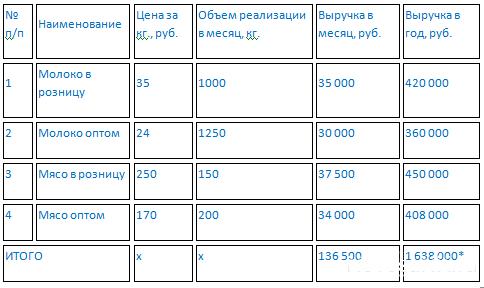Как составить бизнес план самому образец животноводство - Gmpruaz.ru